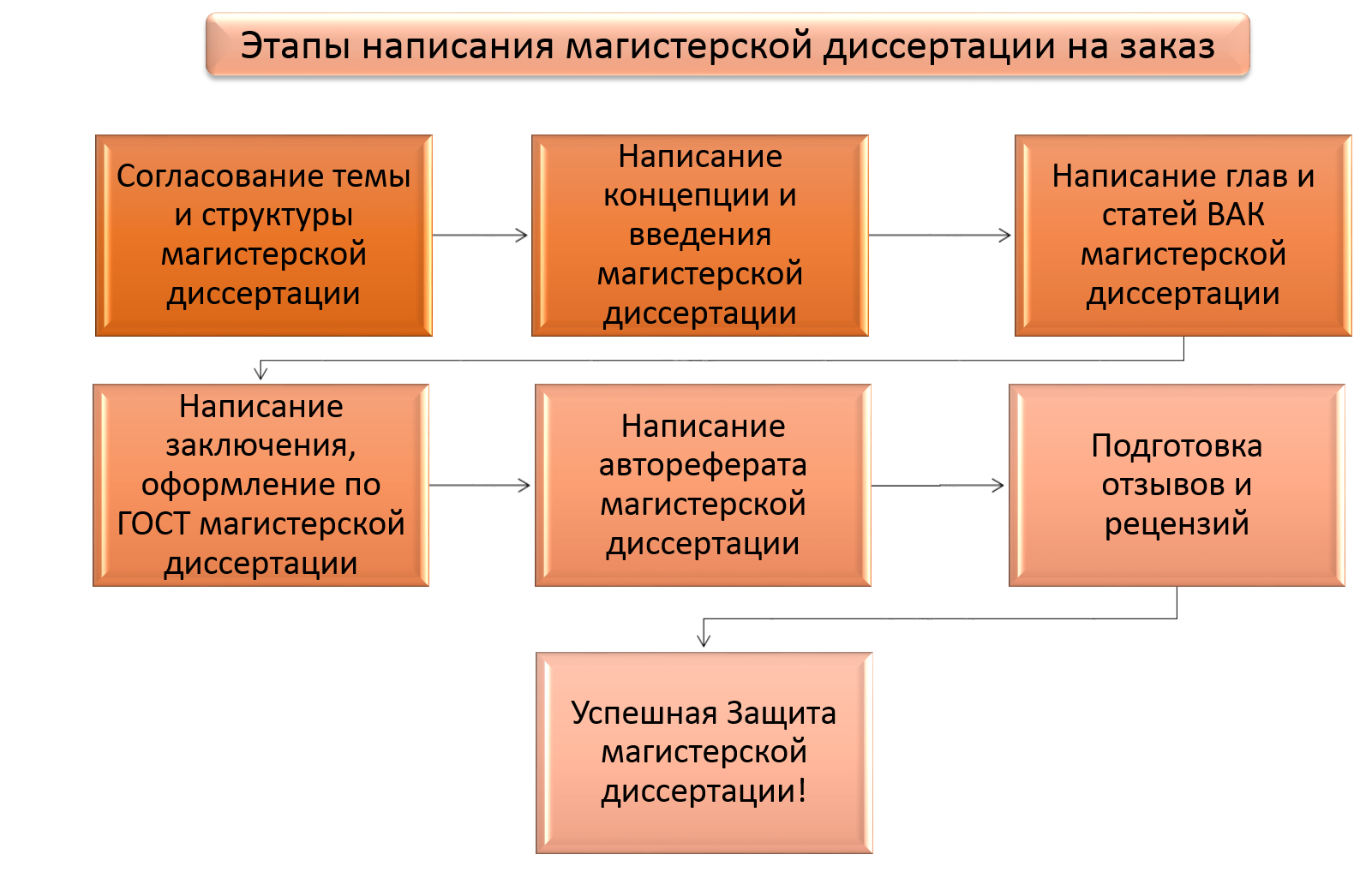 Магистерская диссертация на заказ от компании Ученый Совет  Как написать магистерскую диссертацию