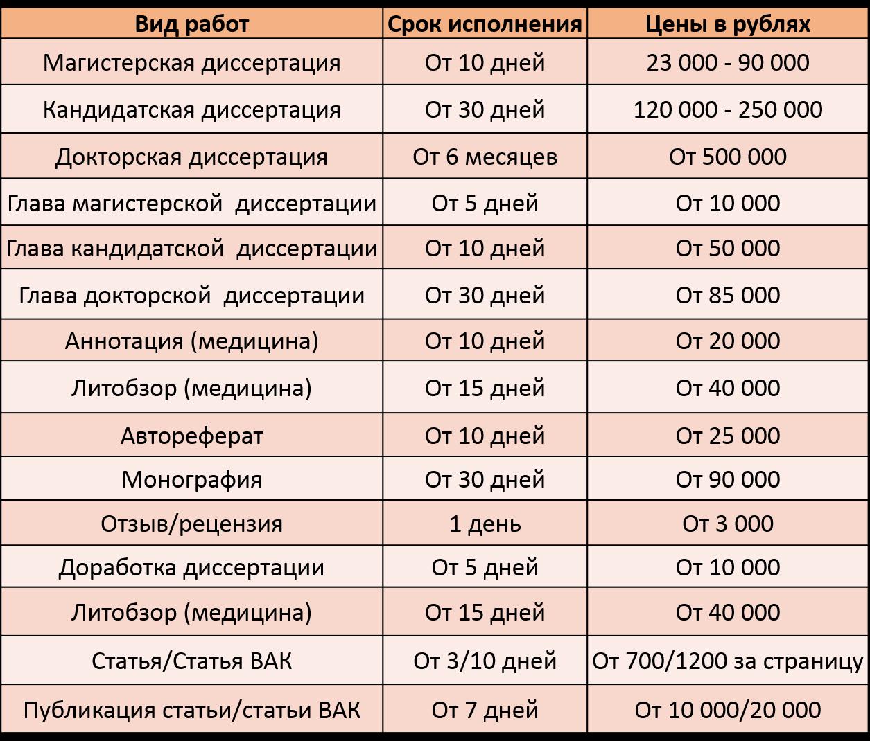 Цены Сколько стоит заказать диссертацию
